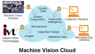 Machine Vision Cloud - Integration of Datalogic and Cognex